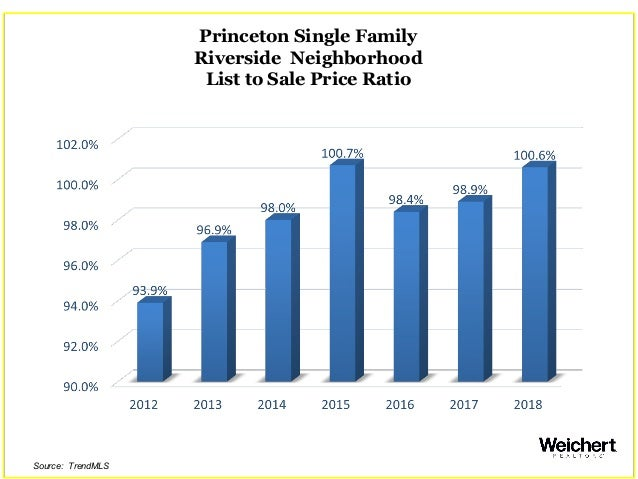 Princeton Single Family Riverside Neighborhood List to Sale Price Ratio Source: TrendMLS