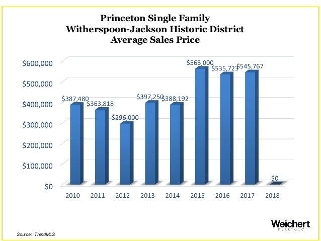 Princeton Single Family Witherspoon-Jackson Historic District Average Sales Price Source: TrendMLS