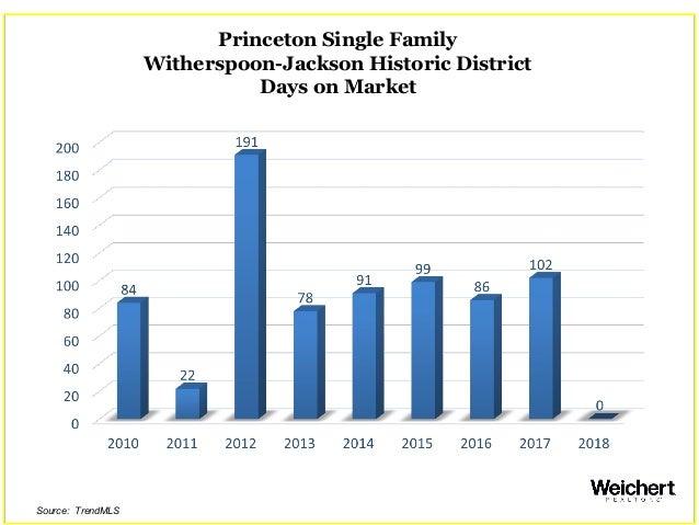 Princeton Single Family Witherspoon-Jackson Historic District Days on Market Source: TrendMLS