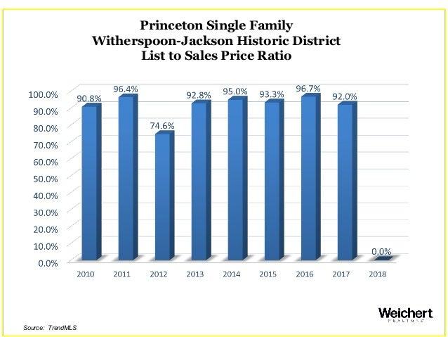 Princeton Single Family Witherspoon-Jackson Historic District List to Sales Price Ratio Source: TrendMLS
