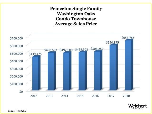 Princeton Single Family Washington Oaks Condo Townhouse Average Sales Price Source: TrendMLS
