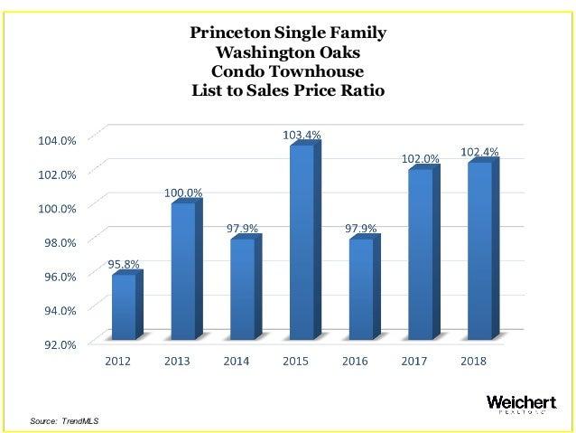 Princeton Single Family Washington Oaks Condo Townhouse List to Sales Price Ratio Source: TrendMLS