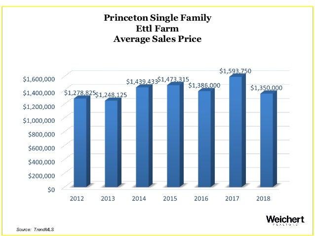 Princeton Single Family Ettl Farm Average Sales Price Source: TrendMLS