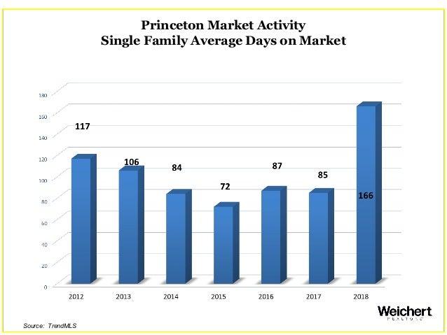 Princeton Market Activity Single Family Average Days on Market Source: TrendMLS