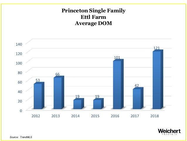 Princeton Single Family Ettl Farm Average DOM Source: TrendMLS