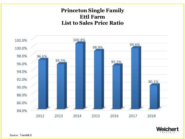 Princeton Single Family Ettl Farm List to Sales Price Ratio Source: TrendMLS