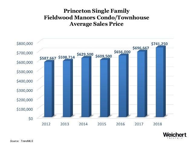 Princeton Single Family Fieldwood Manors Condo/Townhouse Average Sales Price Source: TrendMLS