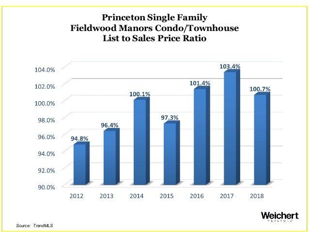 Princeton Single Family Fieldwood Manors Condo/Townhouse List to Sales Price Ratio Source: TrendMLS