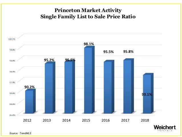 Princeton Market Activity Single Family List to Sale Price Ratio Source: TrendMLS