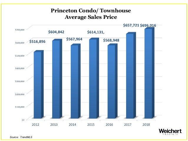 Princeton Condo/ Townhouse Average Sales Price Source: TrendMLS