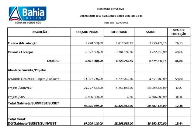 Data base: 30/06/2013 DESCRIÇÃO ORÇADO INICIAL EXECUTADO SALDO GRAU DE EXECUÇÃO Custeio /Manutenção 2.474.000,00 1.018.576...