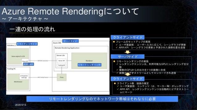 Azure Remote Renderingについて ~ アーキテクチャ ~ 一連の処理の流れ 2020/4/15  J  リモートレンダリングの実施  レンダリングエンジンは、利用可能なGPUにレンダリングを分 散  複数のGPUから...