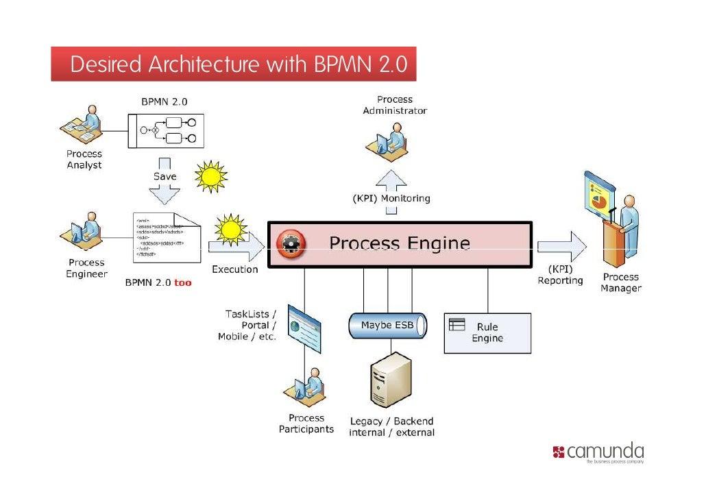 where are those bpmn process engines - Bpmn 12
