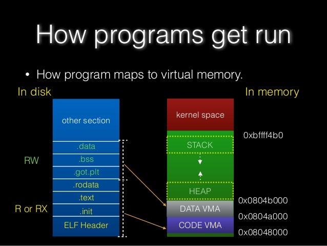 • How program maps to virtual memory. How programs get run other section .data .bss .got.plt .rodata .text .init ELF Heade...