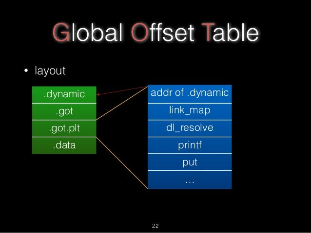 Global Offset Table • layout .dynamic .got .got.plt .data addr of .dynamic link_map dl_resolve printf put … 22