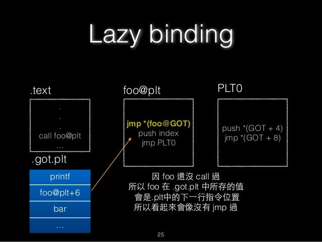 . . . call foo@plt … .text jmp *(foo@GOT) push index jmp PLT0 foo@plt .got.plt printf foo@plt+6 bar … push *(GOT + 4) jmp ...