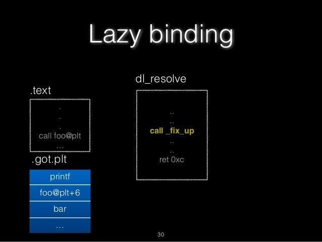 . . . call foo@plt … .text .got.plt printf foo@plt+6 bar … .. .. call _fix_up .. .. ret 0xc dl_resolve Lazy binding 30