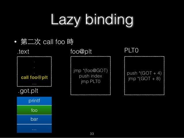 • 第⼆二次 call foo 時 . . . call foo@plt … .text jmp *(foo@GOT) push index jmp PLT0 foo@plt .got.plt printf foo@plt+6 bar … pu...
