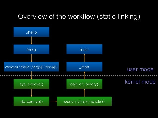 """Overview of the workflow (static linking) ./hello fork() execve(""""./hello"""",*argv[],*envp[]) sys_execve() do_execve() search_..."""