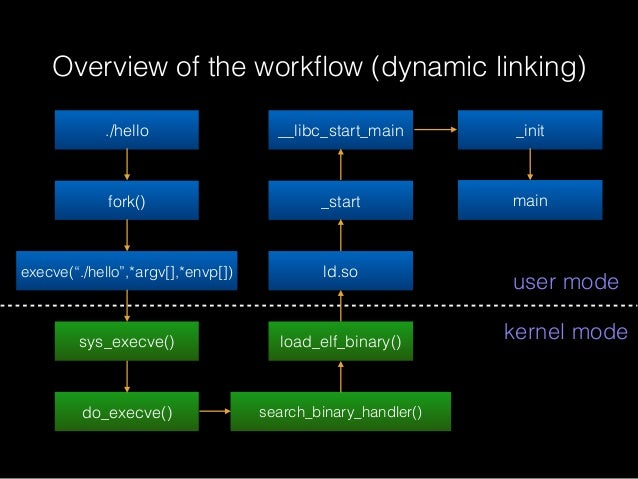 """Overview of the workflow (dynamic linking) ./hello fork() execve(""""./hello"""",*argv[],*envp[]) sys_execve() do_execve() search..."""