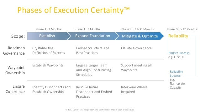 Execution Certainty