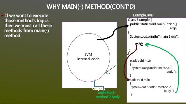 Execution flow of main() method inside jvm