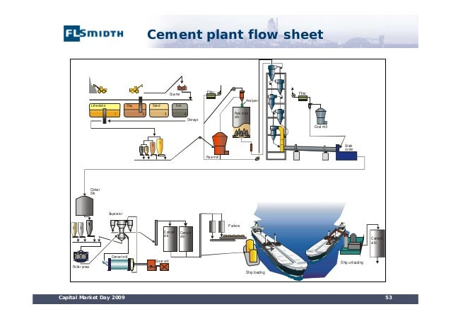Cement Plant Flow : Execution of a cement project from az