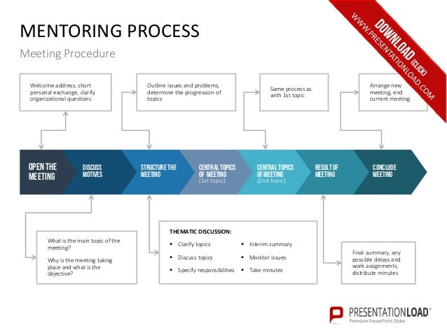 executive mentoring ppt slide template