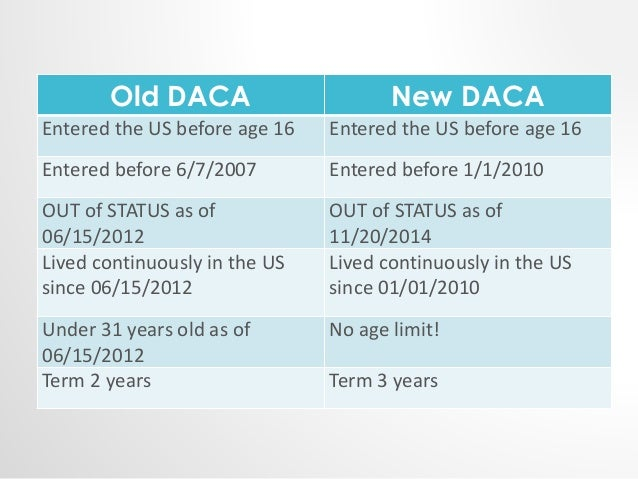 Old DACA New DACA  Entered the US before age 16 Entered the US before age 16  Entered before 6/7/2007 Entered before 1/1/2...
