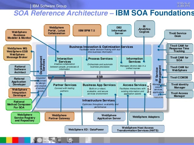 Overview of IBM Capabilities