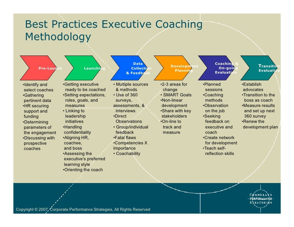 performance coaching model and methodology an Performance coaching and performance management (using the indirect coaching model) performance coaching feedback is a process by which the coach.