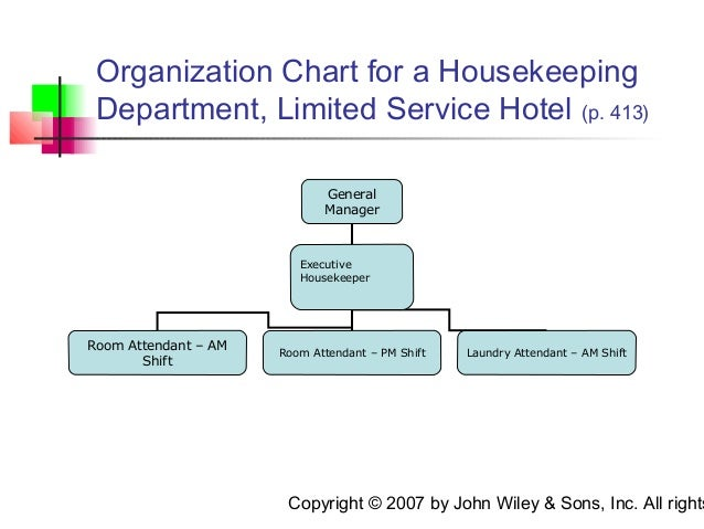 housekeeping deprtment chart picturte in hotl: Executive housekeeping chapter 15