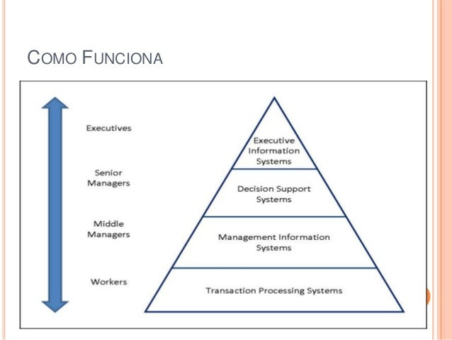 executive information systems eis within the Decision making to solve unstructured problems is available but within a narrow domain 107 executive information systems executive information systems eis are becoming an important tool of top-level control in many organizations they help an executive spot a problem.