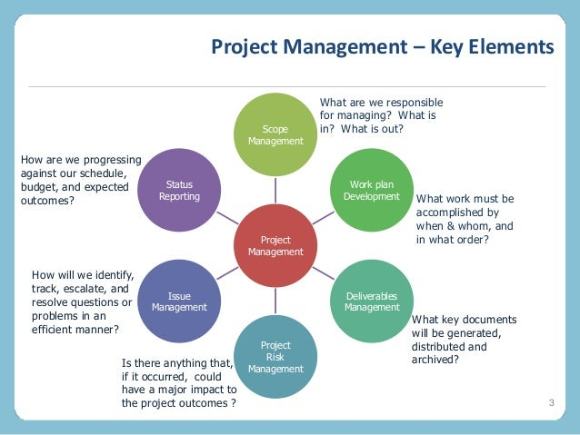 the essentials of project management The essentials of project management: edition 4 - ebook written by mr dennis lock read this book using google play books app on your pc, android, ios devices.