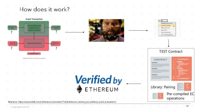 Privacy-preserving techniques using zero knowledge proof in