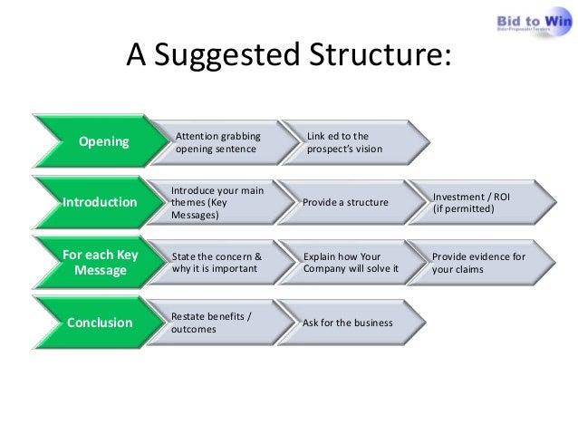 executive summary structure