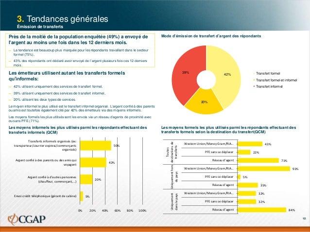 3. Tendances générales Émission de transferts  Près de la moitié de la population enquêtée (49%) a envoyé de l'argent au m...