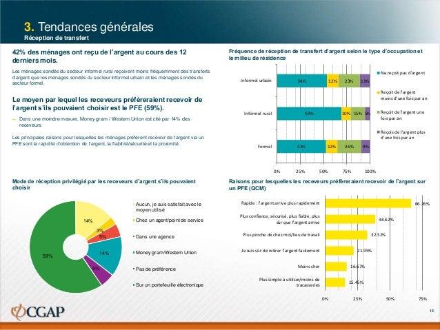 3. Tendances générales Réception de transfert  42% des ménages ont reçu de l'argent au cours des 12 derniers mois. Les mén...