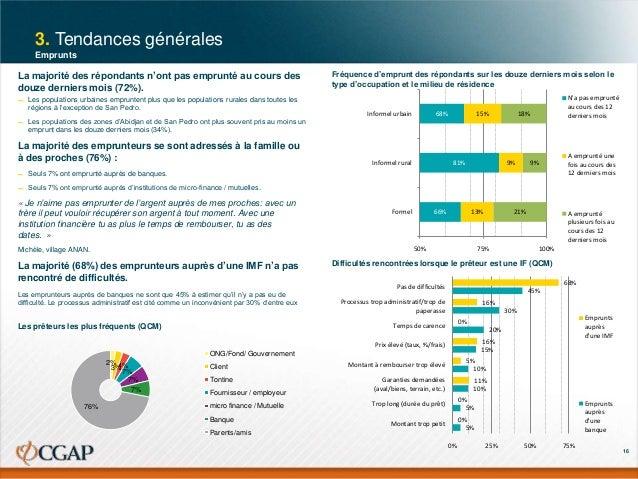 3. Tendances générales Emprunts  La majorité des répondants n'ont pas emprunté au cours des douze derniers mois (72%). ▬  ...