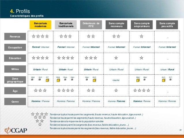 4. Profils Caractéristiques des profils Bancarisés modernes  Bancarisés traditionnels  Détenteurs de PFE  Sans compte rece...