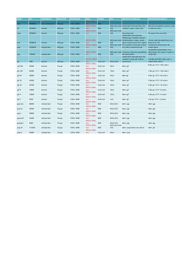 ARXIU PES COMPRESSIÓ RESOLUCIÓ DIMENSIONS MIDA CANALS BITS PROPIETATS  BÀSIQUES INCONVENIENTS  BÀSICS  28'96  X  38'61  .r...