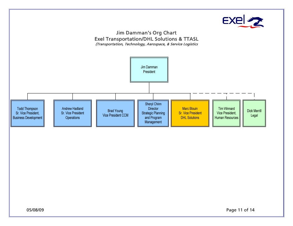 dhl organizational structure Supply chain management of dhl express operations presented by: • zia   organizational structure: comprises of service oriented divisions.