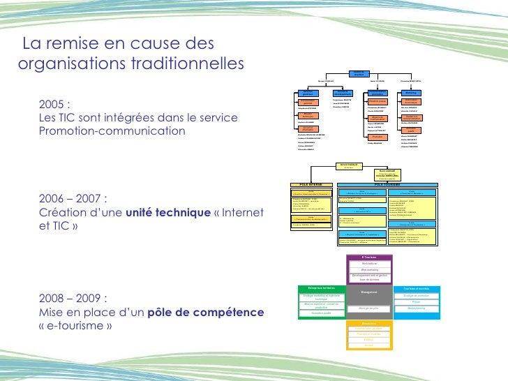 La remise en cause des organisations traditionnelles 2005 :  Les TIC sont intégrées dans le service Promotion-communicatio...