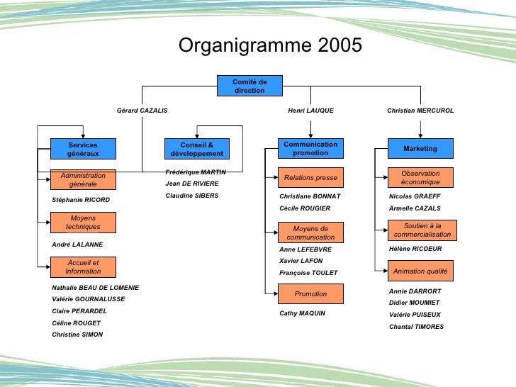 Organigramme 2005 Comité de direction Services généraux Conseil & développement Communication promotion Administration gén...