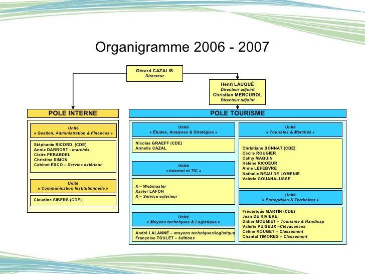 Organigramme 2006 - 2007