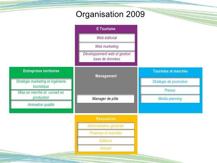 Organisation 2009 Ressources Accueil Entreprises territoires Management Touristes et marchés E Tourisme Web marketing Déve...