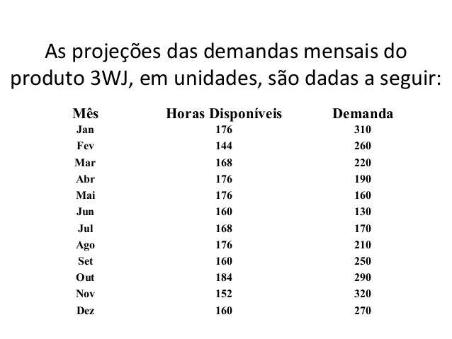 As projeções das demandas mensais doproduto 3WJ, em unidades, são dadas a seguir:      Mês       Horas Disponíveis   Deman...