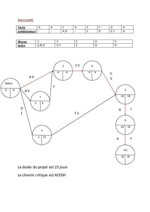 Exercice00 Niveau 1 2 3 4 5 tache A,B, D C, F E G H La durée du projet est 25 jours Le chemin critique est ACEGH Tache A B...