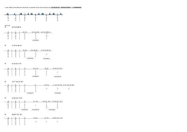 I. Usar tabelas de verdade para caracterizar as seguintes formas de enunciado como TAUTOLÓGICAS , CONTRADITÓRIAS ou CONTIN...