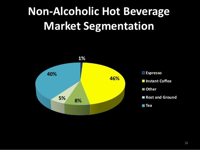 marketing segmentation for nescafe essay Business essays: nescafe case study f market segmentation offering diverse products in the market and one of them is nescafé nescafe is now at its.